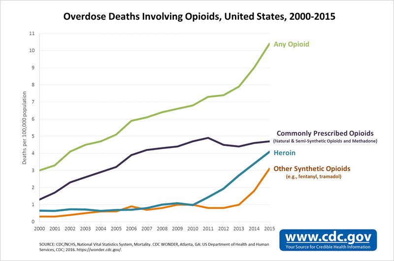 CDC graph of opioid deaths