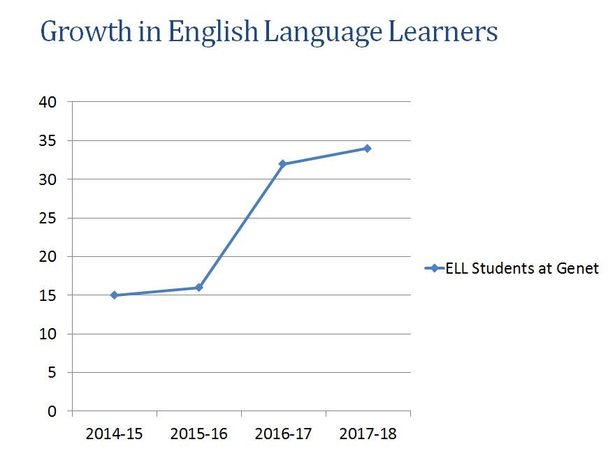 Chart showing growth of elementary ELL program
