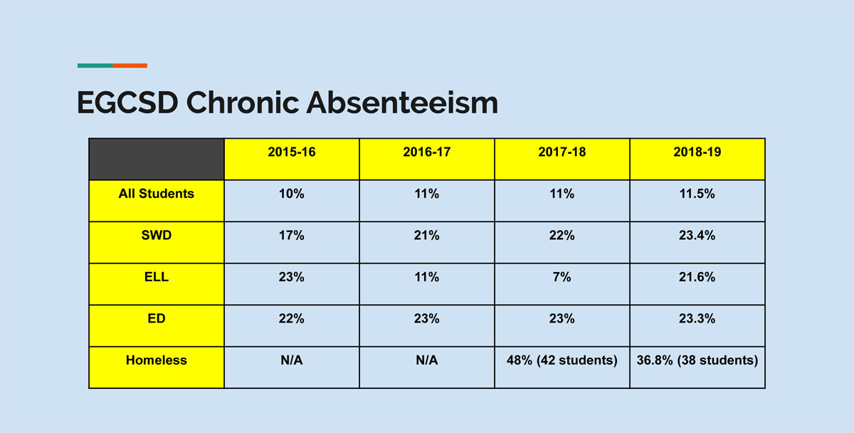 Chronic Absenteeism data chart