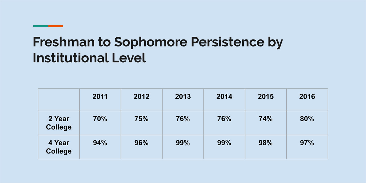 2-Year vs. 4-Year College Retention Rate