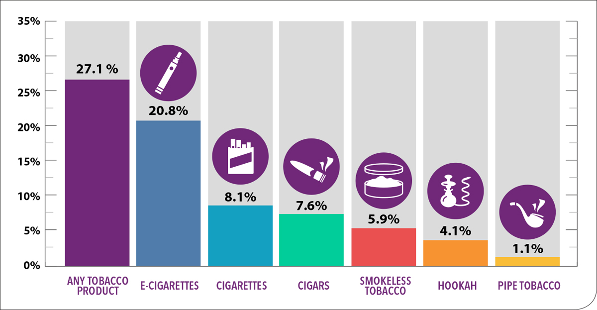 Youth tobacco infographic courtesy CDC