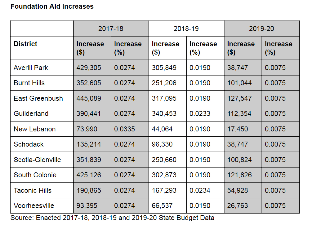 Foundation Aid Increases chart