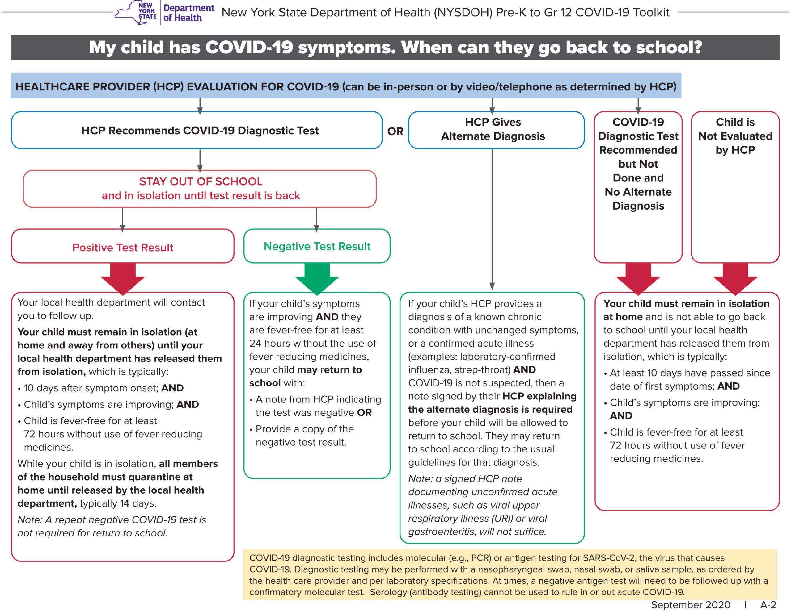 Flowchart for return to school procedures